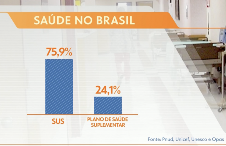 Segundo relatório da ONU, consequências da pandemia devem aumentar a desigualdade no Brasil